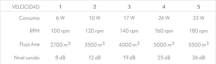 Ventilador techo led 3 palas 18W Kochi